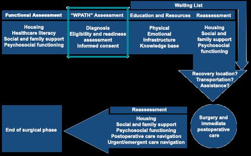 Framework for perioperative assessment, preparation, and care navigation