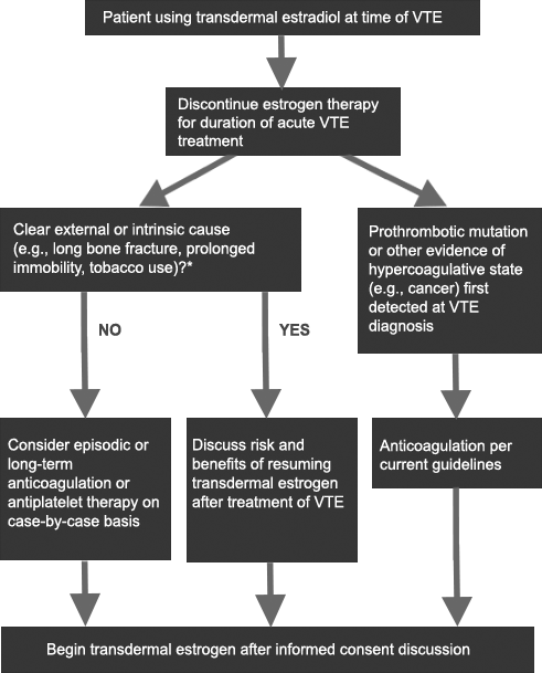 Discusses decision points for treatment of patients taking transdermal estradiol at time of first diagnosis of VTE and whether to consider longterm anticoagulation or anti-platelet therapy.