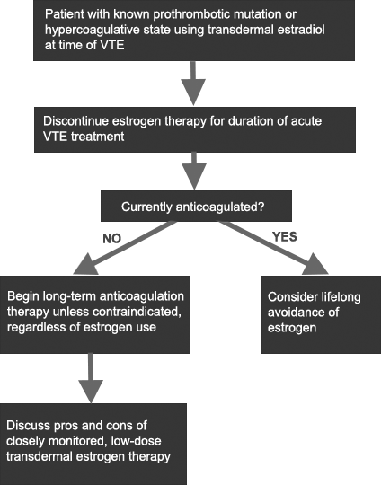 Decision tree for patients with known hypercoagulative state who present with acute VTE and use transdermal estaradiol.
